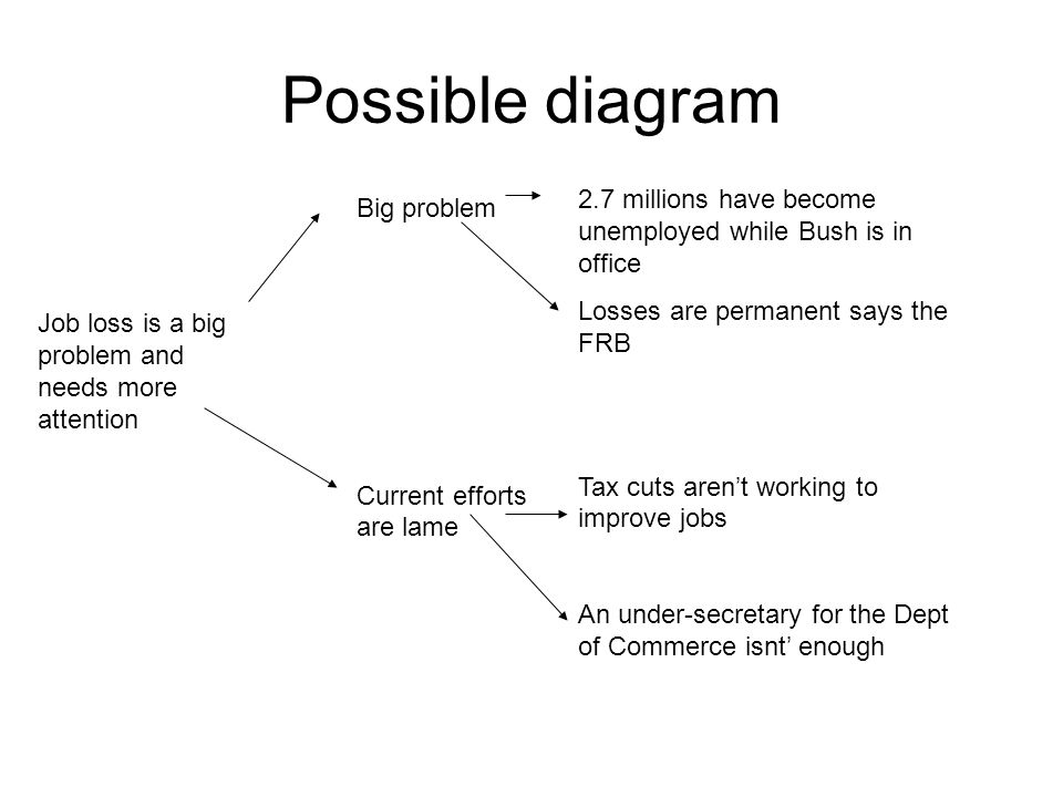 Possible diagram Job loss is a big problem and needs more attention Big problem Current efforts are lame 2.7 millions have become unemployed while Bush is in office Losses are permanent says the FRB Tax cuts aren't working to improve jobs An under-secretary for the Dept of Commerce isnt' enough