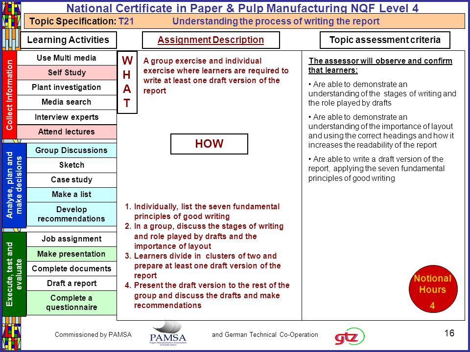 16 Commissioned by PAMSA and German Technical Co-Operation National Certificate in Paper & Pulp Manufacturing NQF Level 4 Topic Specification: T21 Understanding the process of writing the report Collect Information Use Multi media Self Study Plant investigation Media search Interview experts Attend lectures Analyse, plan and make decisions Group Discussions Sketch Case study Make a list Develop recommendations Execute, test and evaluate Job assignment Make presentation Complete documents Draft a report Complete a questionnaire Learning ActivitiesTopic assessment criteria The assessor will observe and confirm that learners: Are able to demonstrate an understanding of the stages of writing and the role played by drafts Are able to demonstrate an understanding of the importance of layout and using the correct headings and how it increases the readability of the report Are able to write a draft version of the report, applying the seven fundamental principles of good writing Assignment Description WHATWHAT HOW Notional Hours 4 A group exercise and individual exercise where learners are required to write at least one draft version of the report 1.Individually, list the seven fundamental principles of good writing 2.In a group, discuss the stages of writing and role played by drafts and the importance of layout 3.Learners divide in clusters of two and prepare at least one draft version of the report 4.Present the draft version to the rest of the group and discuss the drafts and make recommendations