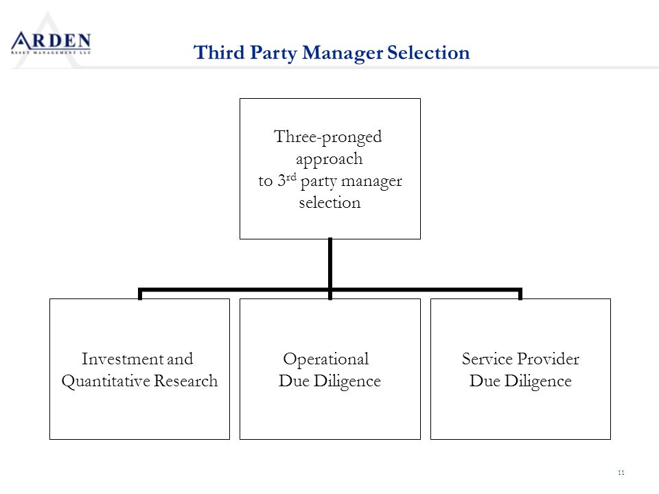 11 Three-pronged approach to 3 rd party manager selection Investment and Quantitative Research Operational Due Diligence Service Provider Due Diligence Third Party Manager Selection