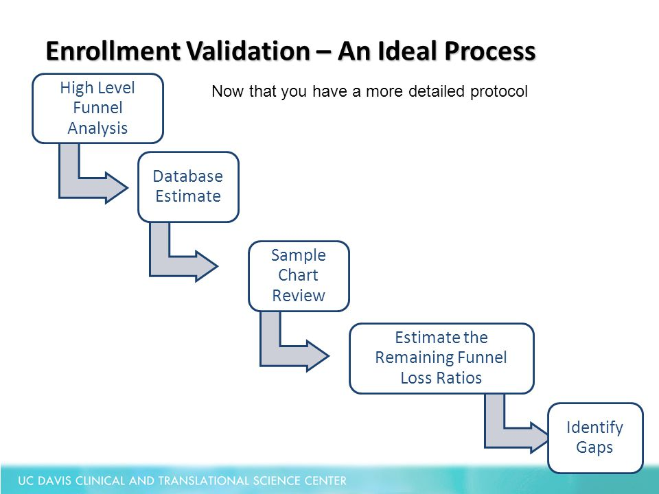 Enrollment Validation – An Ideal Process High Level Funnel Analysis Database Estimate Sample Chart Review Estimate the Remaining Funnel Loss Ratios Id