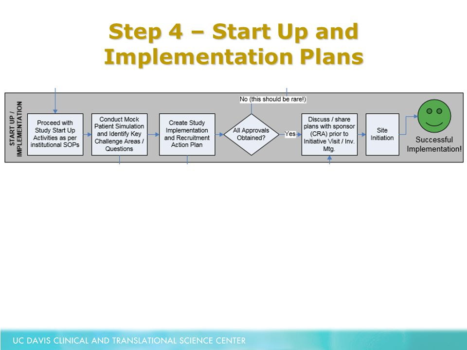 Step 4 – Start Up and Implementation Plans