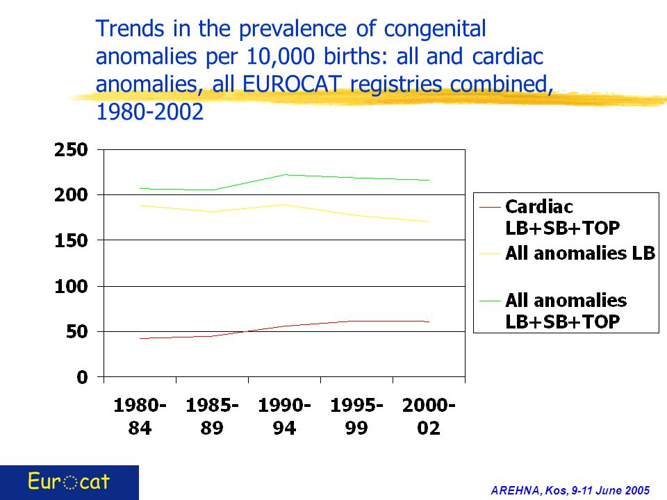 AREHNA, Kos, 9-11 June 2005 Trends in the prevalence of congenital anomalies per 10,000 births: all and cardiac anomalies, all EUROCAT registries combined, 1980-2002