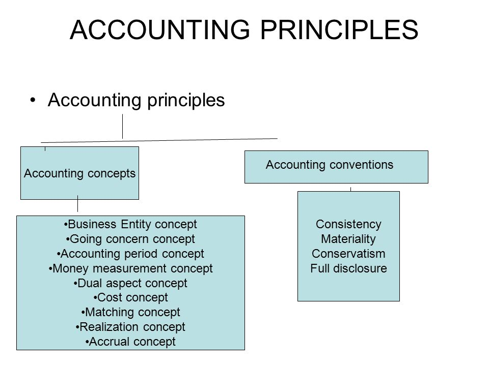 GAAP Accounting standards issued by the accounting bodies and the rules pronounced by the other legal and governmental authorities for the maintenance of the books of accounts are jointly called Generally Accepted Accounting Principles or GAAP.