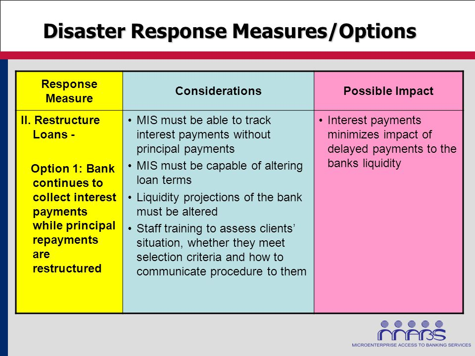 Disaster Response Measures/Options Response Measure ConsiderationsPossible Impact II. Restructure Loans - Option 1: Bank continues to collect interest