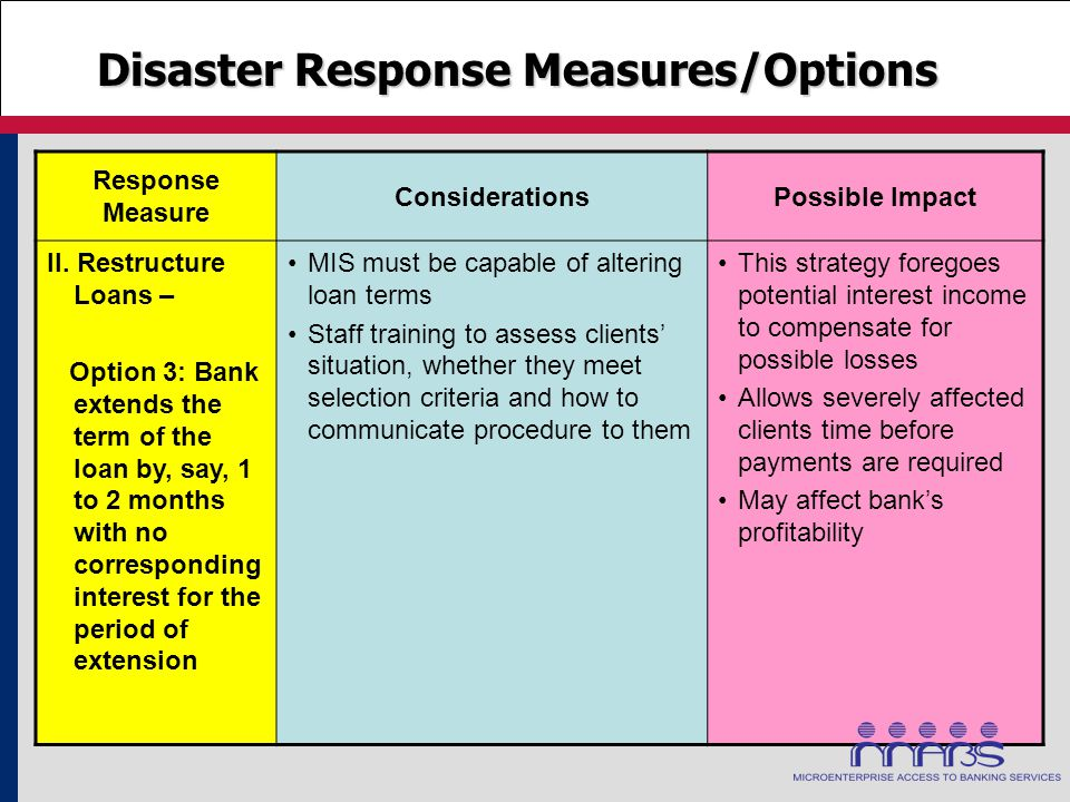 Response Measure ConsiderationsPossible Impact II. Restructure Loans – Option 3: Bank extends the term of the loan by, say, 1 to 2 months with no corr