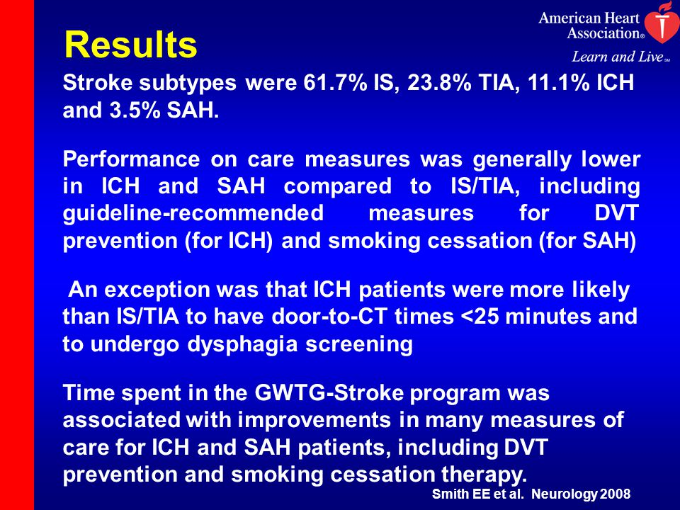 Results Stroke subtypes were 61.7% IS, 23.8% TIA, 11.1% ICH and 3.5% SAH. Performance on care measures was generally lower in ICH and SAH compared to