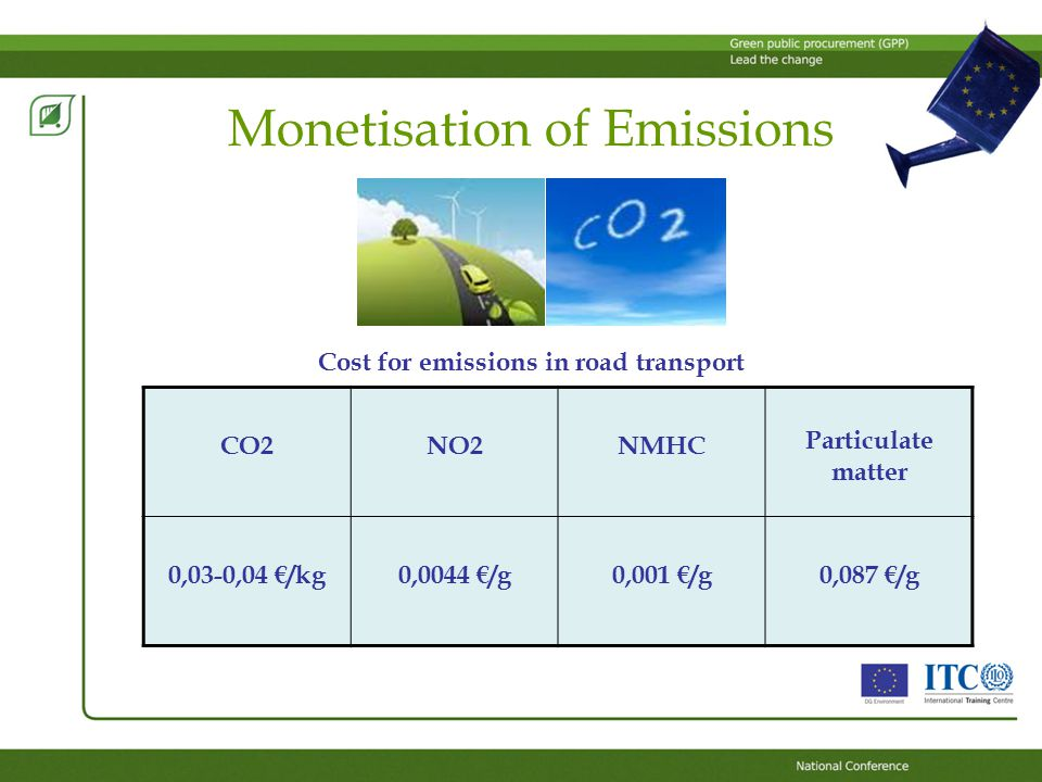 Monetisation of Emissions CO2NO2NMHC Particulate matter 0,03-0,04 €/kg0,0044 €/g0,001 €/g0,087 €/g Cost for emissions in road transport