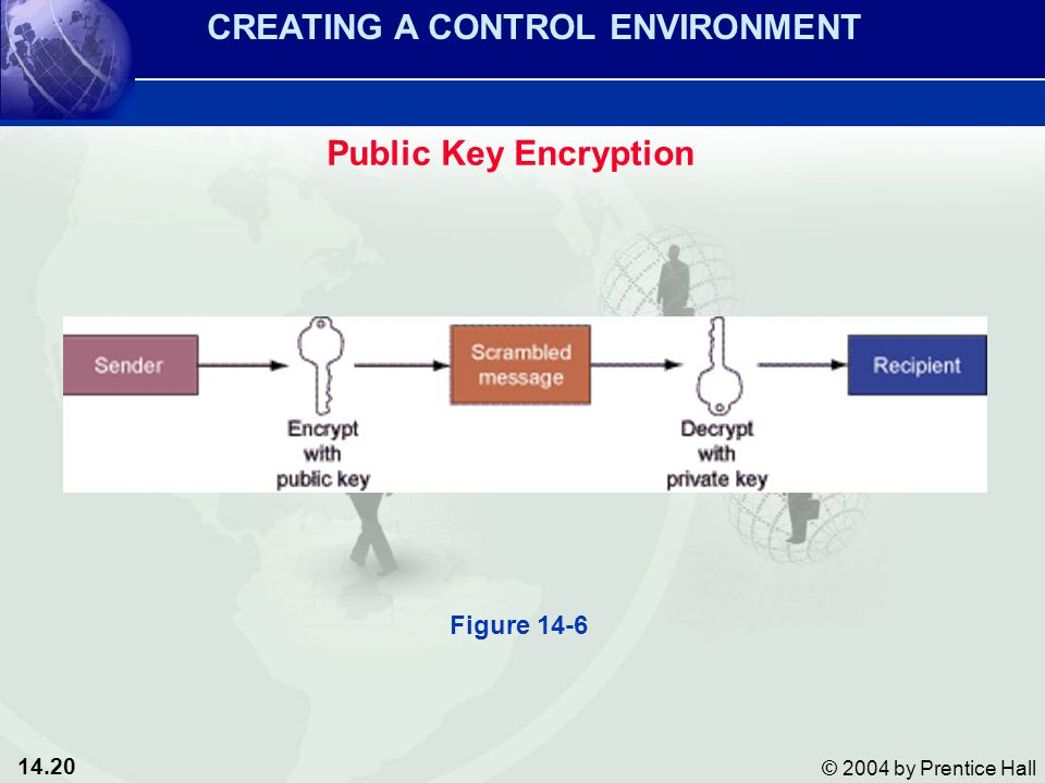 14.20 © 2004 by Prentice Hall Public Key Encryption CREATING A CONTROL ENVIRONMENT Figure 14-6