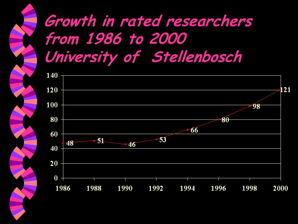 Growth in rated researchers from 1986 to 2000 University of Stellenbosch