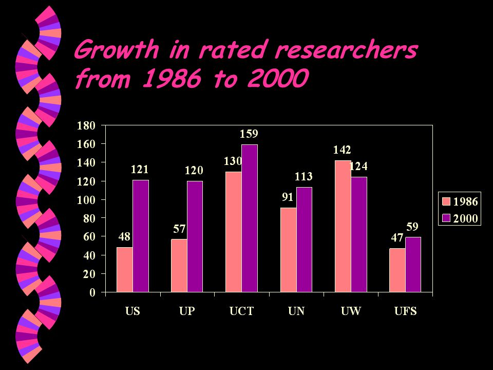 Growth in rated researchers from 1986 to 2000