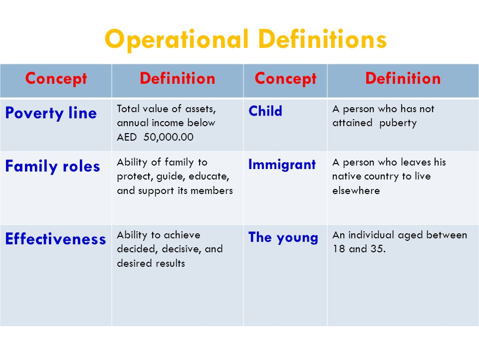Operational Definitions ConceptDefinitionConceptDefinition Poverty line Total value of assets, annual income below AED 50,000.00 Child A person who has not attained puberty Family roles Ability of family to protect, guide, educate, and support its members Immigrant A person who leaves his native country to live elsewhere Effectiveness Ability to achieve decided, decisive, and desired results The young An individual aged between 18 and 35.