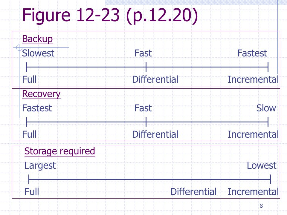 8 Figure 12-23 (p.12.20) FullDifferentialIncremental Recovery FastestFastSlow FullDifferentialIncremental Backup SlowestFastFastest FullDifferentialIncremental Storage required LargestLowest