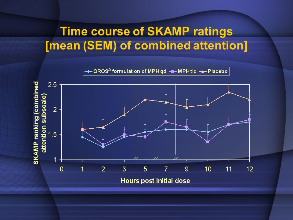 Time course of SKAMP ratings [mean (SEM) of combined attention] ® SKAMP ranking (combined attention subscale)