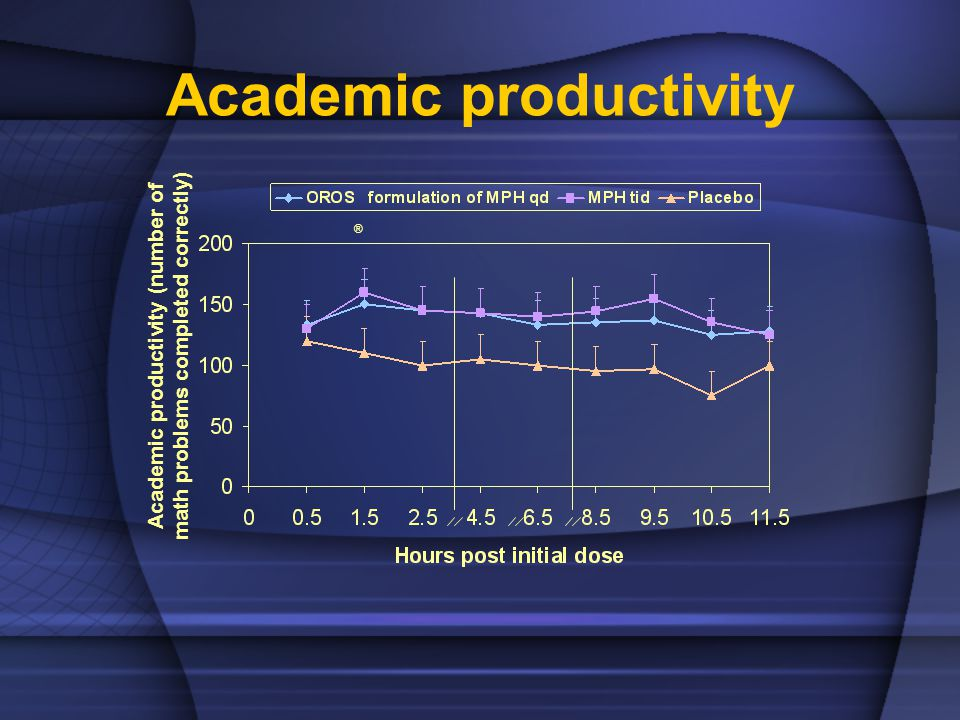 Academic productivity ® Academic productivity (number of math problems completed correctly)