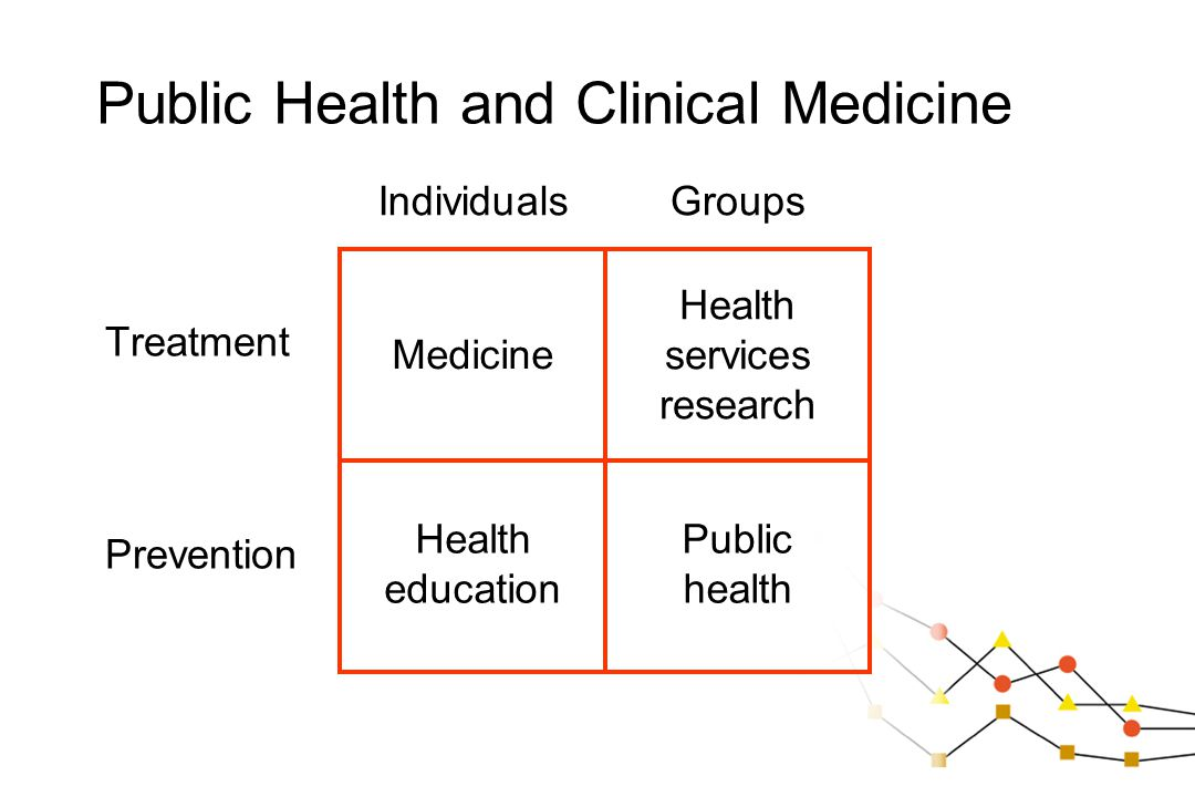 Public Health and Clinical Medicine Treatment Prevention Medicine Health education Health services research Public health IndividualsGroups