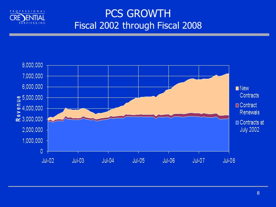 8 PCS GROWTH Fiscal 2002 through Fiscal 2008