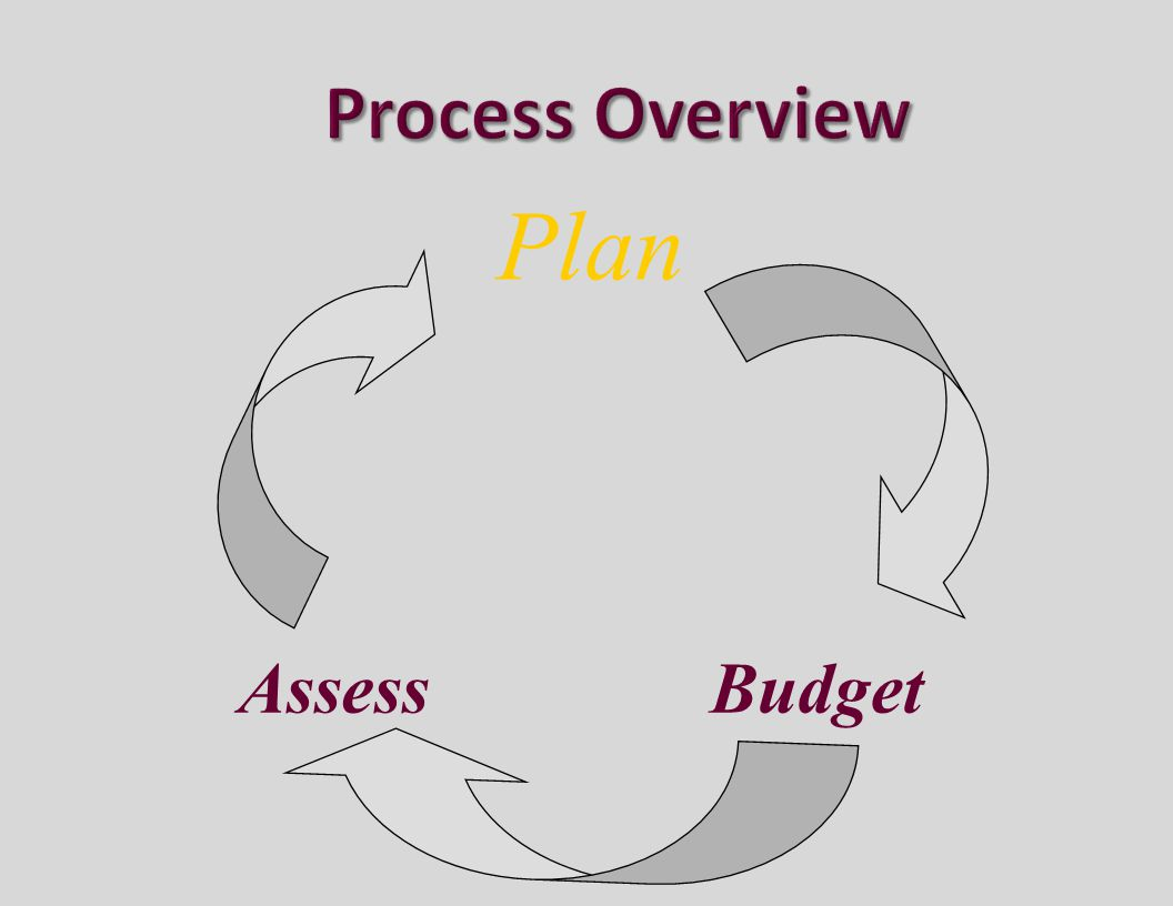 Plan BudgetAssess