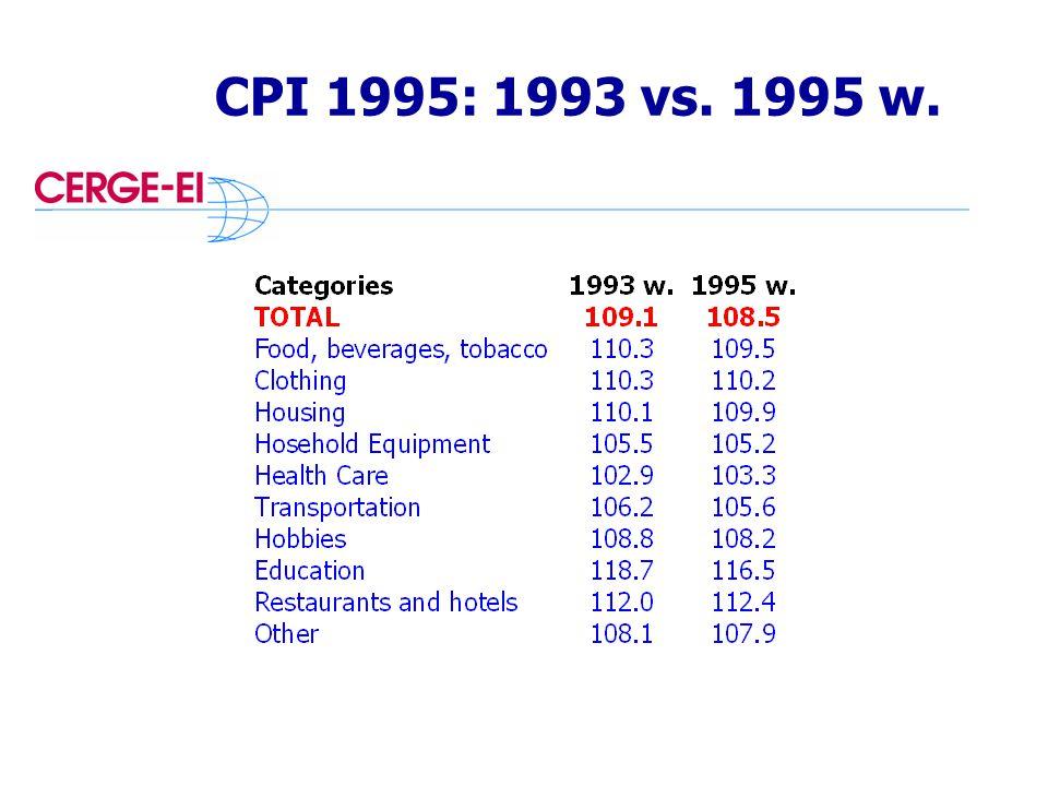 CPI 1995: 1993 vs. 1995 w.