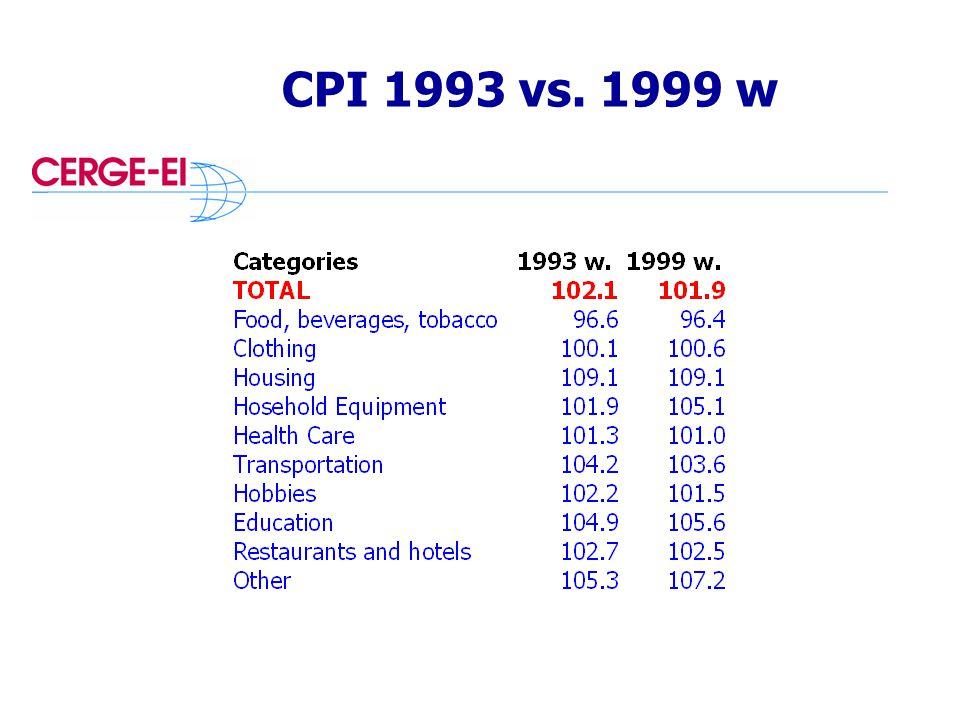 CPI 1993 vs. 1999 w