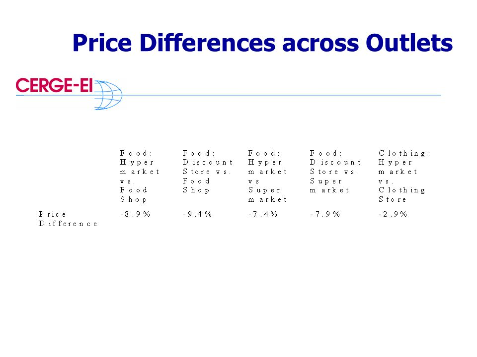 Price Differences across Outlets