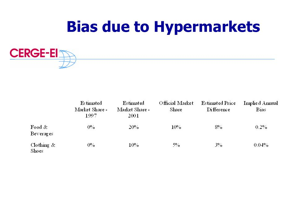Bias due to Hypermarkets