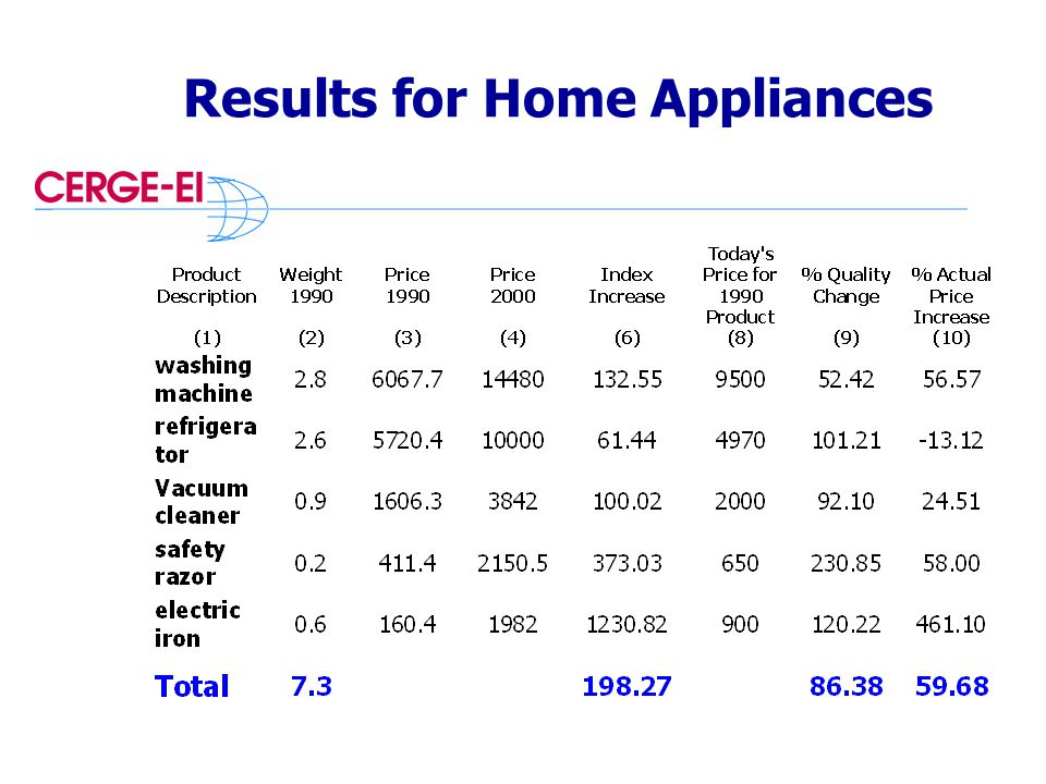 Results for Home Appliances