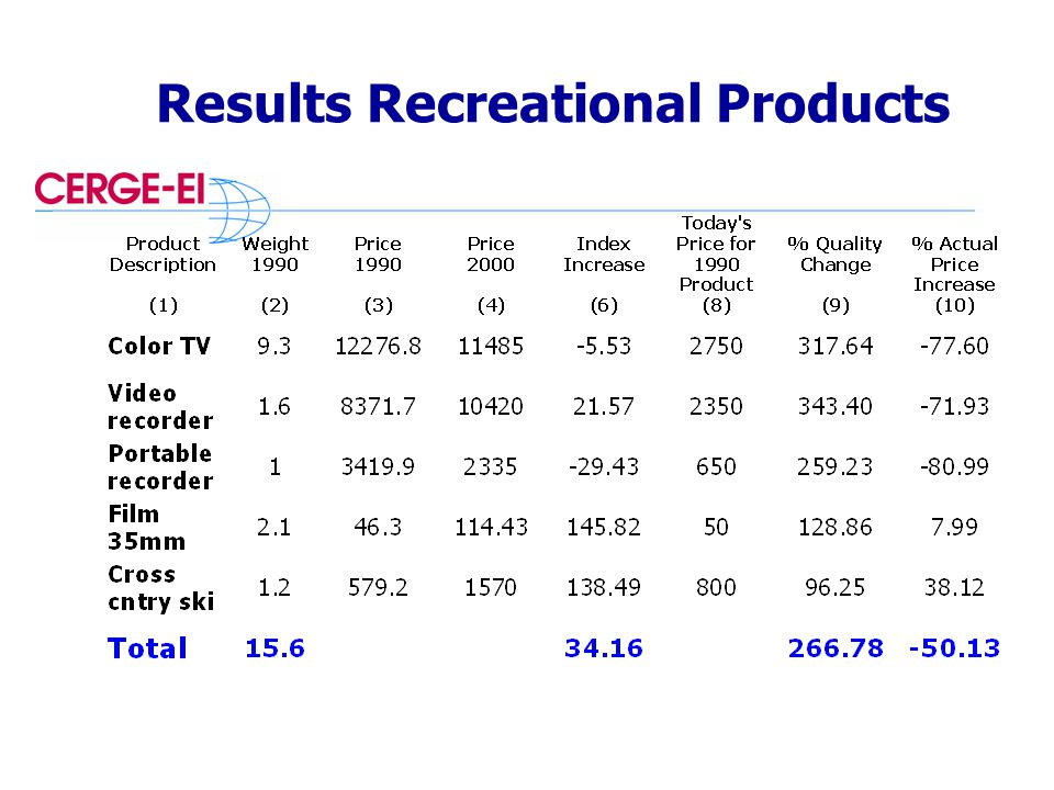 Results Recreational Products