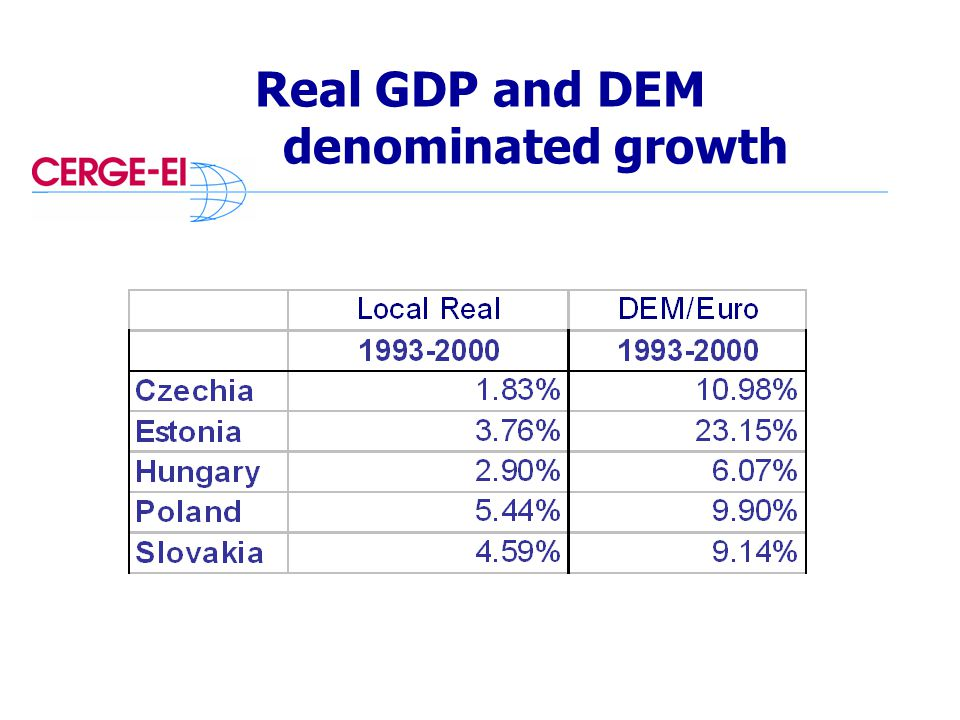 Real GDP and DEM denominated growth