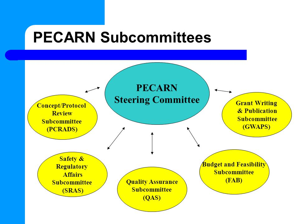 PECARN Subcommittees PECARN Steering Committee Concept/Protocol Review Subcommittee (PCRADS) Safety & Regulatory Affairs Subcommittee (SRAS) Quality Assurance Subcommittee (QAS) Budget and Feasibility Subcommittee (FAB) Grant Writing & Publication Subcommittee (GWAPS)