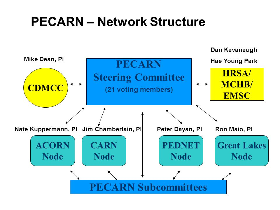 PECARN – Network Structure CDMCC HRSA/ MCHB/ EMSC ACORN Node CARN Node PEDNET Node Great Lakes Node PECARN Subcommittees PECARN Steering Committee (21 voting members) Mike Dean, PI Dan Kavanaugh Hae Young Park Nate Kuppermann, PIJim Chamberlain, PIPeter Dayan, PIRon Maio, PI