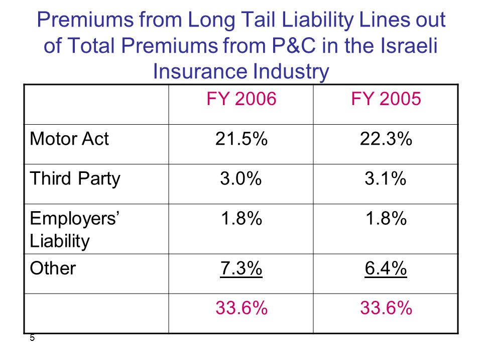 6 The Profit Recognition Criteria in the Long Tail Lines According to the rules imposed by the Commissioner of Insurance in Israel, the calculated profit from liability lines is added to the Loss Reserve (and not immediately recognized in the income statement), and stays there, in most cases for 3 years.