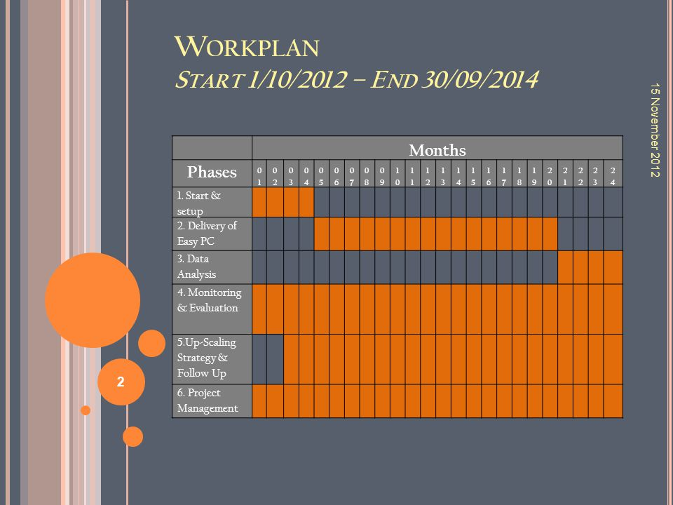 WORKPLAN P HASE 5 – U P -S CALING S TRATEGY AND F OLLOW - UP 15 November 2012 13
