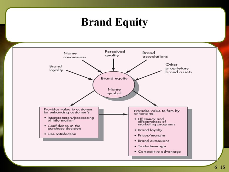 6- 15 Brand Equity