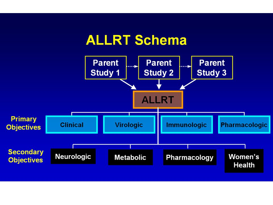 Summary: During Longitudinal Follow-up… Longer duration of ART protective with respect to neurocognitive function Continuing CD4 recovery linked to protection – Prior studies: Starting ART before prolonged immunosuppression enhances CD4 recovery – Cross-sectionally, CD4 nadir linked to prevalent impairment Specific comorbidities confer increased risk of poor outcomes – Stroke: marker of vascular risk.