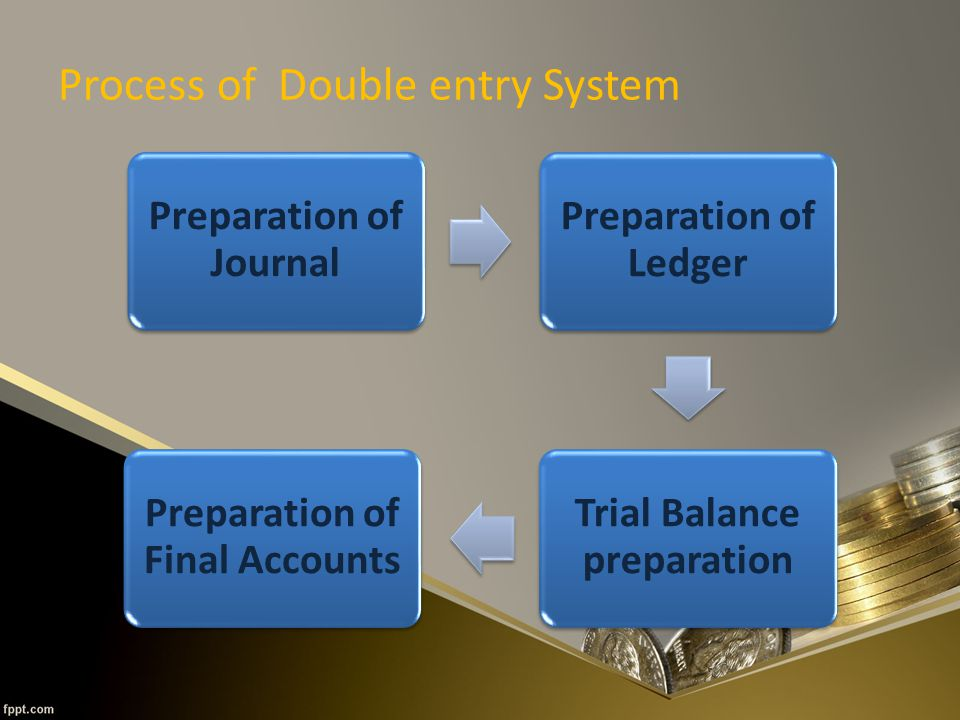 Process of Double entry System Preparation of Journal Preparation of Ledger Trial Balance preparation Preparation of Final Accounts