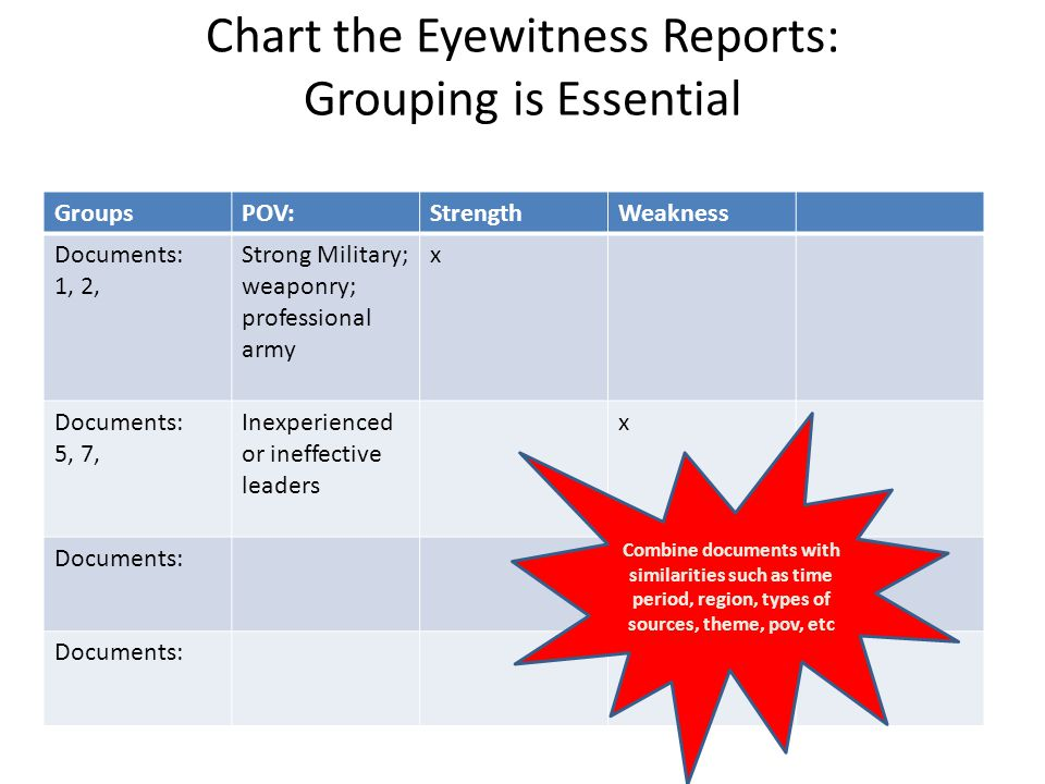Chart the Eyewitness Reports: Grouping is Essential GroupsPOV:StrengthWeakness Documents: 1, 2, Strong Military; weaponry; professional army x Documen