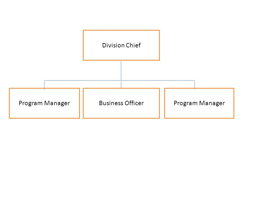 Division Chief Program Manager Business Officer
