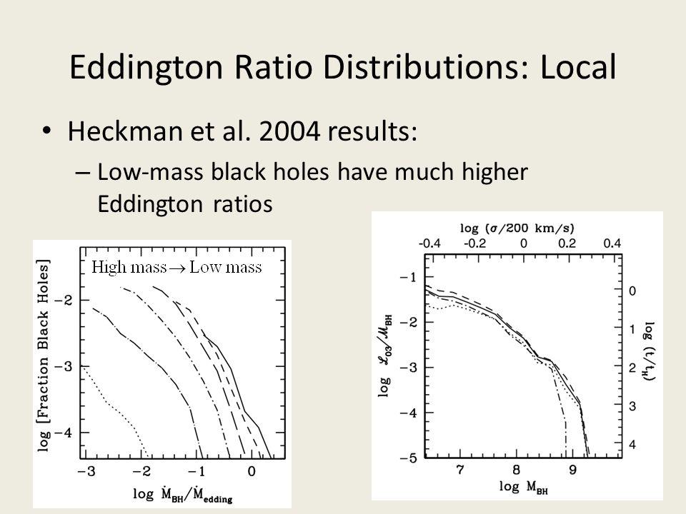 Eddington Ratio Distributions: Local Heckman et al. 2004 results: – Low-mass black holes have much higher Eddington ratios