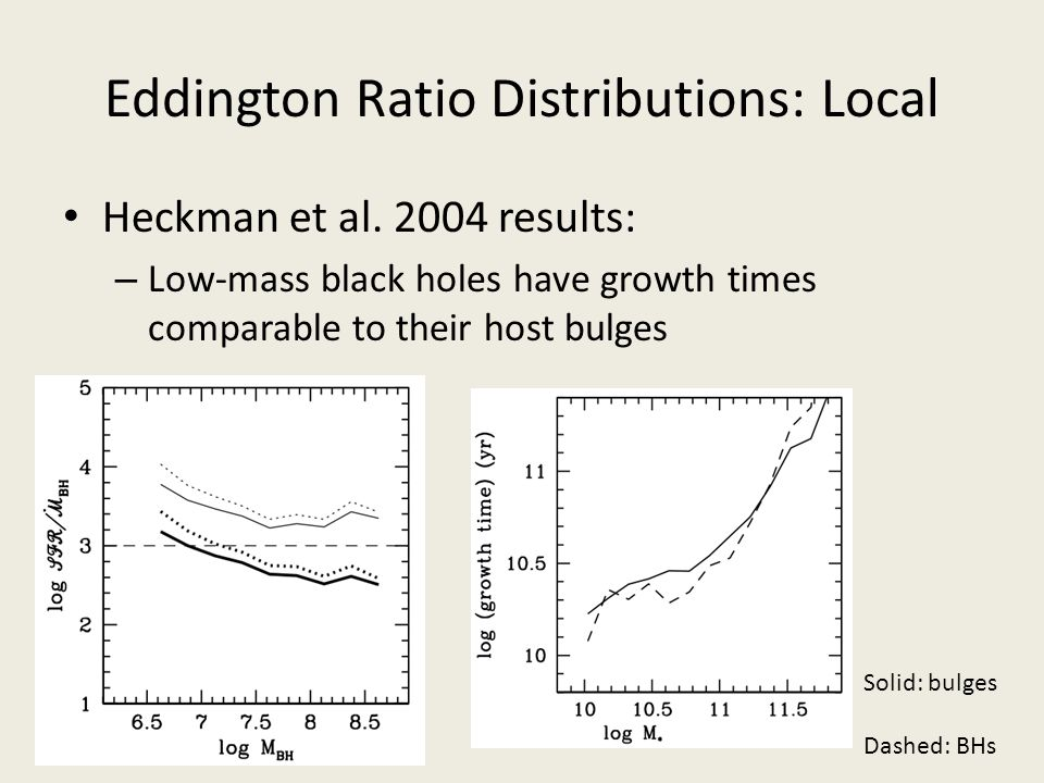 Eddington Ratio Distributions: Local Heckman et al. 2004 results: – Low-mass black holes have growth times comparable to their host bulges Solid: bulg
