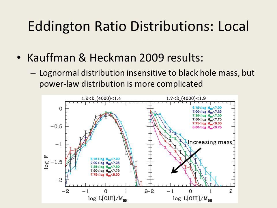 Eddington Ratio Distributions: Local Kauffman & Heckman 2009 results: – Lognormal distribution insensitive to black hole mass, but power-law distribut