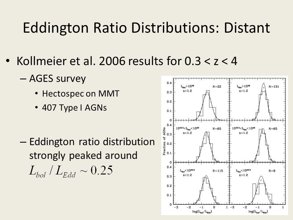 Eddington Ratio Distributions: Distant Kollmeier et al. 2006 results for 0.3 < z < 4 – AGES survey Hectospec on MMT 407 Type I AGNs – Eddington ratio