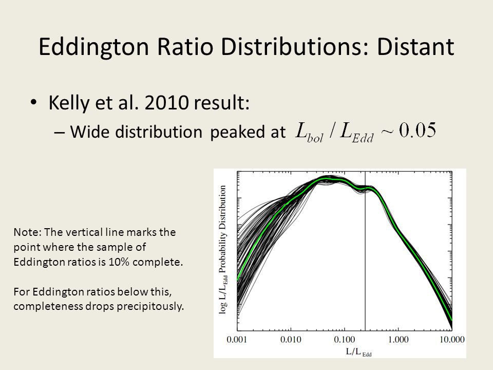 Eddington Ratio Distributions: Distant Kelly et al. 2010 result: – Wide distribution peaked at Note: The vertical line marks the point where the sampl