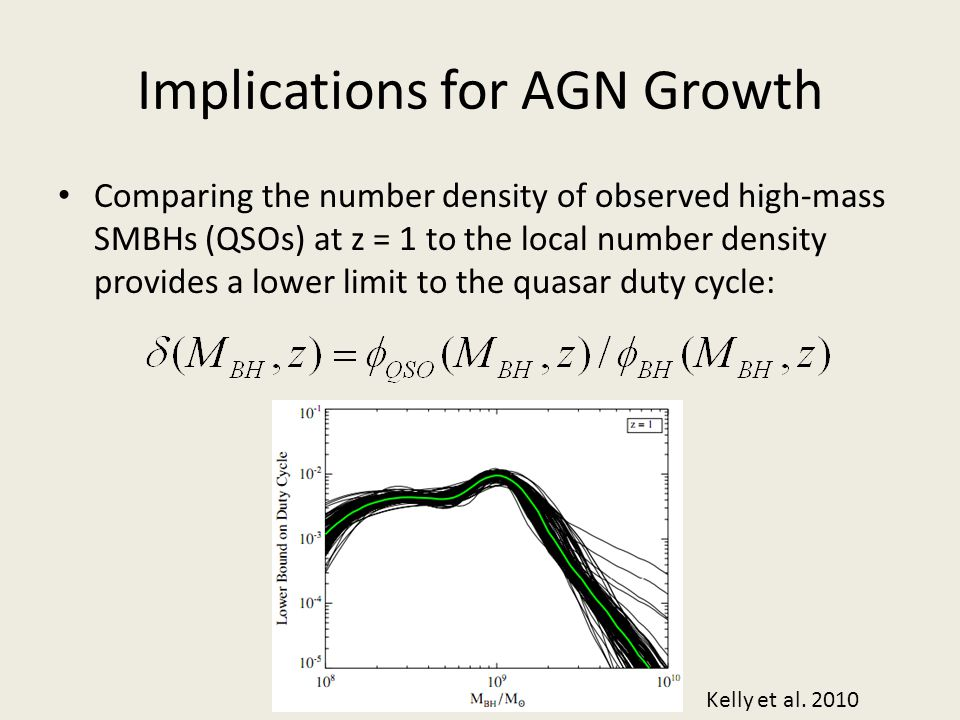 Implications for AGN Growth Comparing the number density of observed high-mass SMBHs (QSOs) at z = 1 to the local number density provides a lower limi