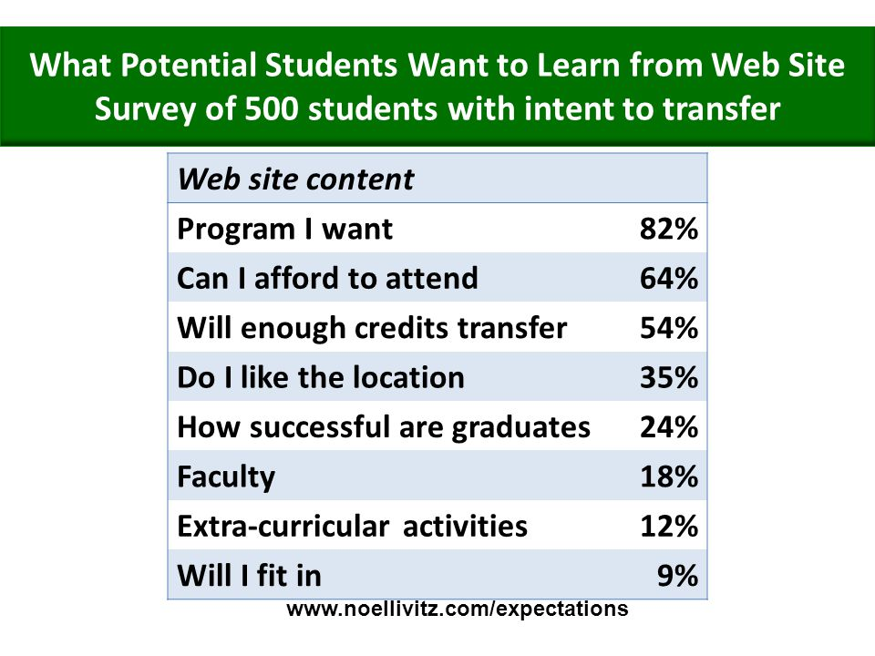 What Potential Students Want to Learn from Web Site Survey of 500 students with intent to transfer Web site content Program I want82% Can I afford to attend64% Will enough credits transfer54% Do I like the location35% How successful are graduates24% Faculty18% Extra-curricular activities12% Will I fit in9% www.noellivitz.com/expectations