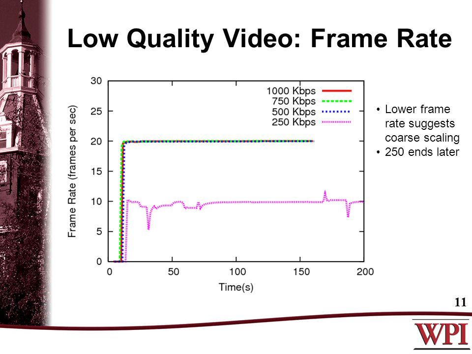 Low Quality Video: Frame Rate 11 Lower frame rate suggests coarse scaling 250 ends later