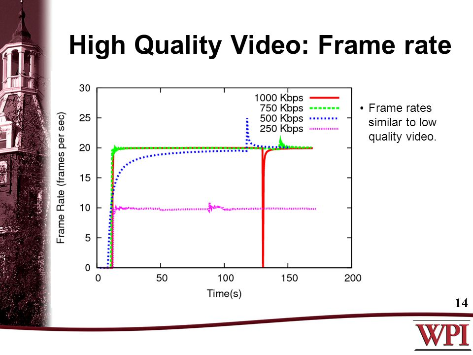 High Quality Video: Frame rate 14 Frame rates similar to low quality video.