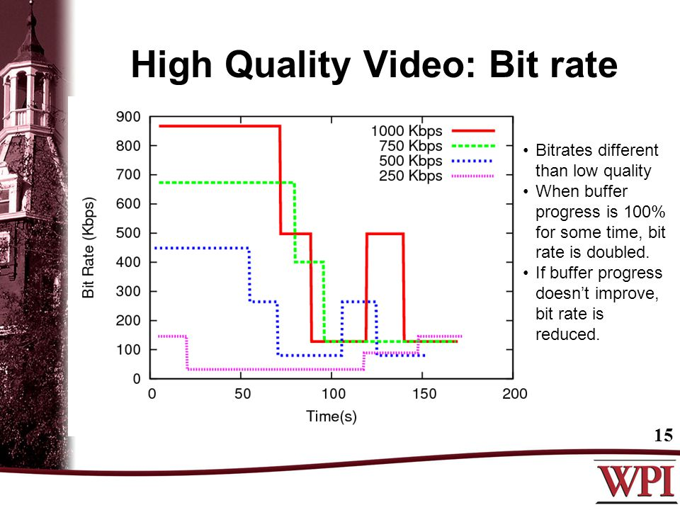 High Quality Video: Bit rate 15 Bitrates different than low quality When buffer progress is 100% for some time, bit rate is doubled. If buffer progres