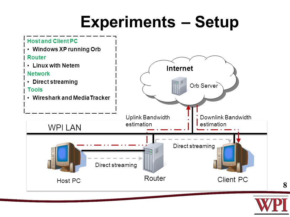 Experiments – Setup Orb Server WPI LAN Host PC Router Client PC Internet Direct streaming Uplink Bandwidth estimation Downlink Bandwidth estimation Direct streaming 8 Host and Client PC Windows XP running Orb Router Linux with Netem Network Direct streaming Tools Wireshark and MediaTracker