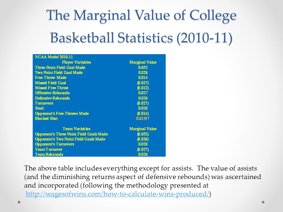 The Marginal Value of College Basketball Statistics (2010-11) The above table includes everything except for assists.