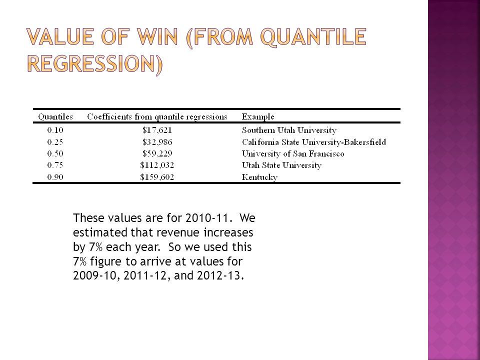 These values are for 2010-11. We estimated that revenue increases by 7% each year.
